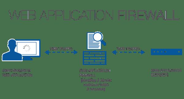 WAF-module