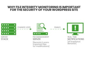 file integrity