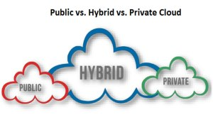 Is Hybrid Cloud the best of both the Private and Public Cloud?