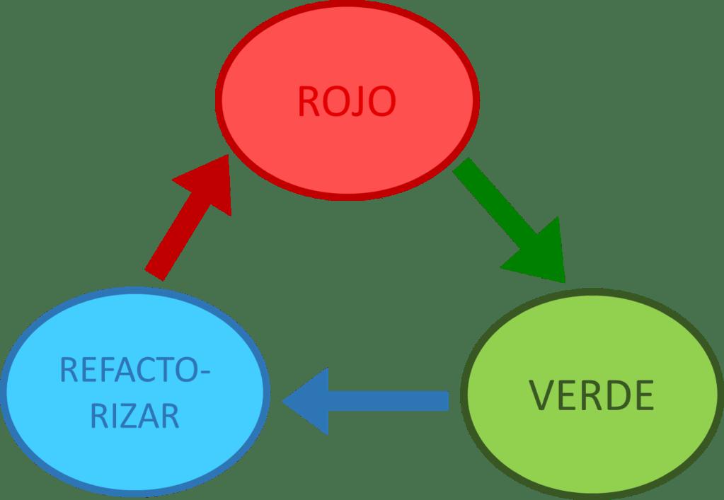 Ciclo de TDD | CodeHoven