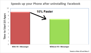 chart for speed up your phone after uninstalling facebook