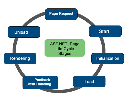 Image result for ASP.Net Page Lifecycle