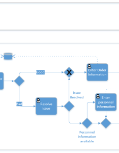 Diagram receiving orders from an ecommerce system and placing into business software also process flow mapping processes workbook rh codelessplatforms