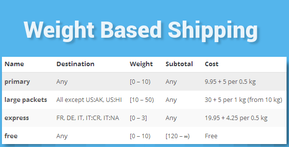 WooCommerce Weight Based Shipping v5.2.2