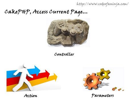 CakePHP: Access Current Controller, Action and Parameters