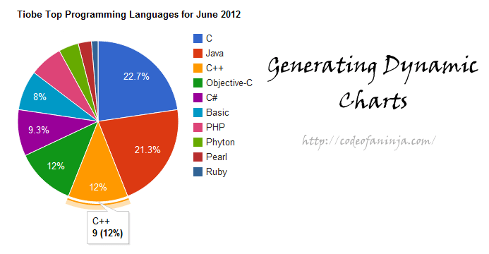 how to create dynamic pie chart in php or javascript