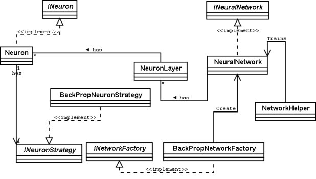 Designing And Implementing A Neural Network Library For