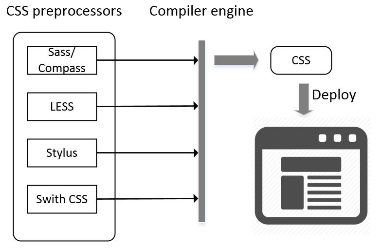 Improve CSS Development Productivity using Sass and