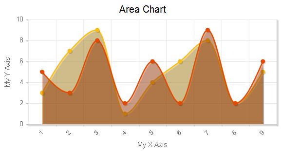 Area Chart - Charts 4 PHP