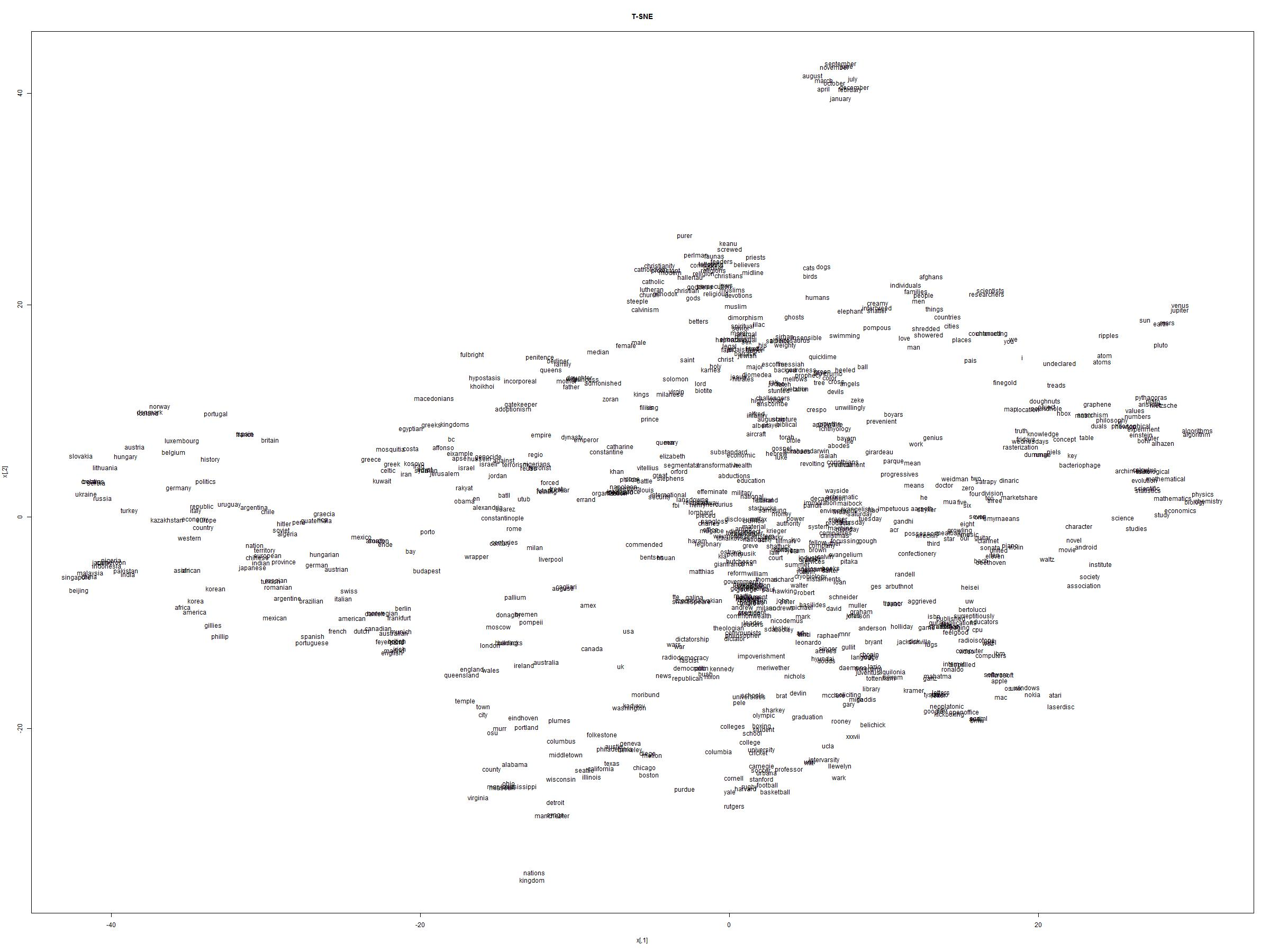 Visualization of High Dimensional Data using t-SNE with R