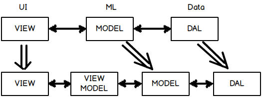 What is the difference between MVVM and 3 layer architecture?