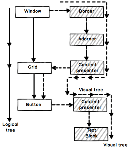 Explain the difference between visual and logical tree in