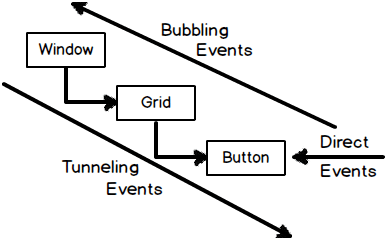 Explain routed events in WPF?