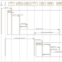 Sample Sequence Diagram Example 2002 Dodge Caravan Ignition Switch Wiring Application To Integrate Silverlight And Asp Net