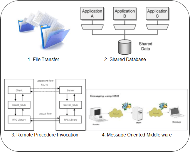 application integration architecture diagram 7 pin rv trailer connector wiring enterprise using apache camel codeproject eip modes