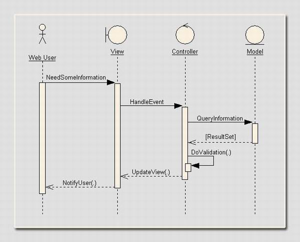model view controller sequence diagram island vent plumbing applying robustness analysis on the model–view–controller (mvc) architecture in asp.net ...