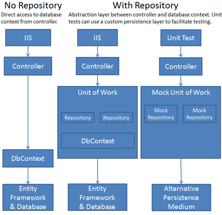 Generic Repository Pattern Using EF With Dependency