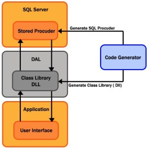 DAL Class and TransactSQL Generator for C# and VBNET