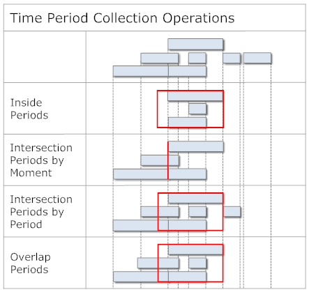 Time Period Collection Operations