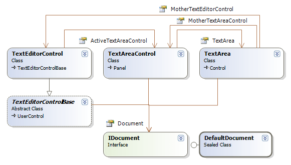 class diagram for text editor ford f250 wiring using icsharpcode texteditor codeproject classes1 png