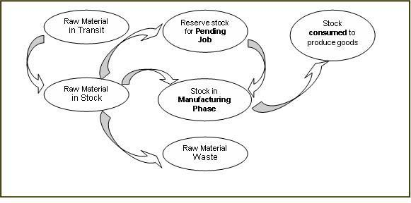 Internal Supply Chain Management System, Visibility