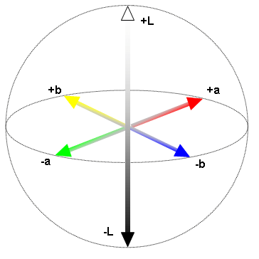 Opinions on Lab color space
