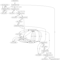 State Diagram For Washing Machine 1994 Ford Radio Wiring Machines In C 43 Codeproject