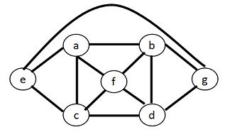 Graph coloring using Recursive-Large-First (RLF) algorithm