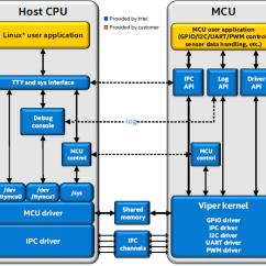 Block Diagram Of Cpu And Explain Onan Generator Transfer Switch Wiring Using An Mcu On The Intel® Edison Board With Ultrasonic Range Sensor - Codeproject