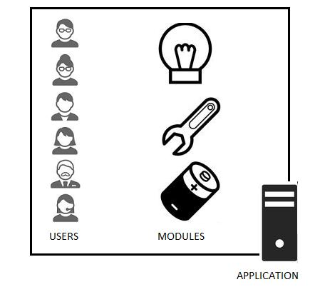 Embedded Application Identity Part 1: Basic Identity