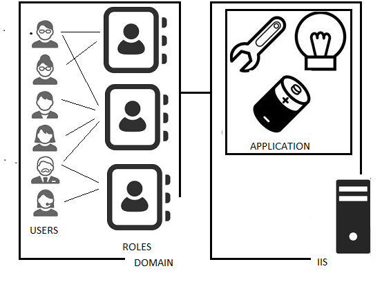 On-Premise Application Identity: Windows Authentication in