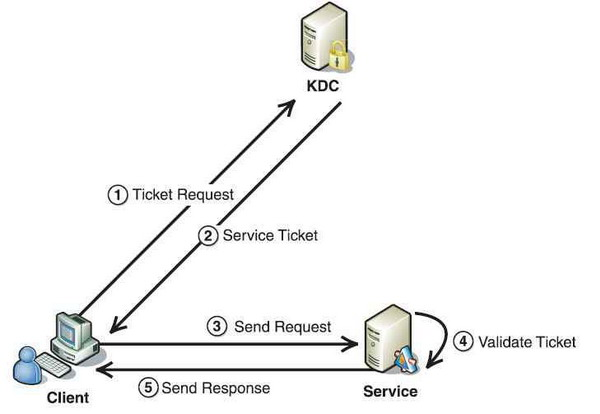 Authentication in web services using C# and Kerberos (POC