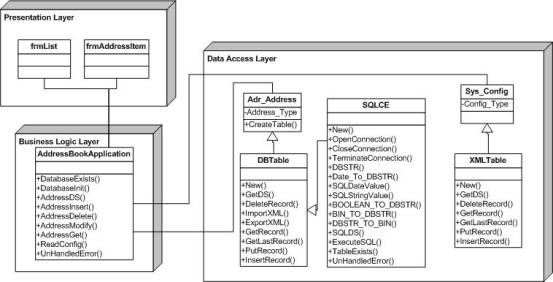 Database application programming for the Pocket PC using