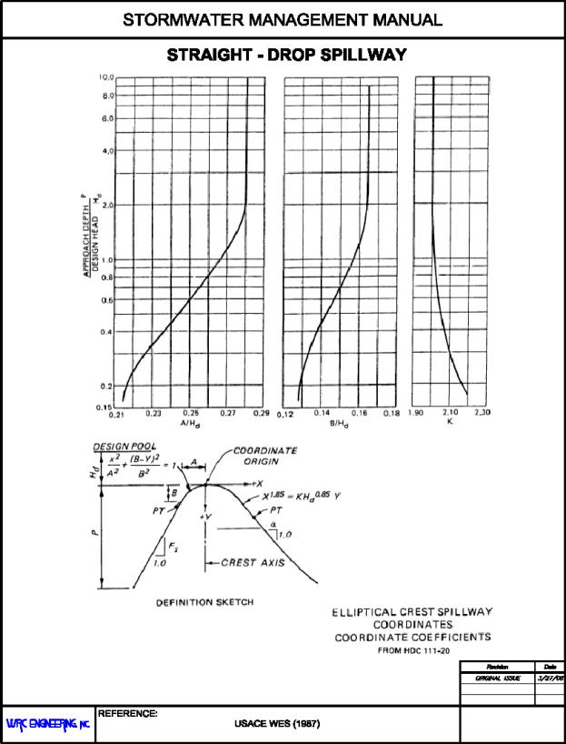 Chapter 28.36 ADDITIONAL HYDRAULIC STRUCTURES