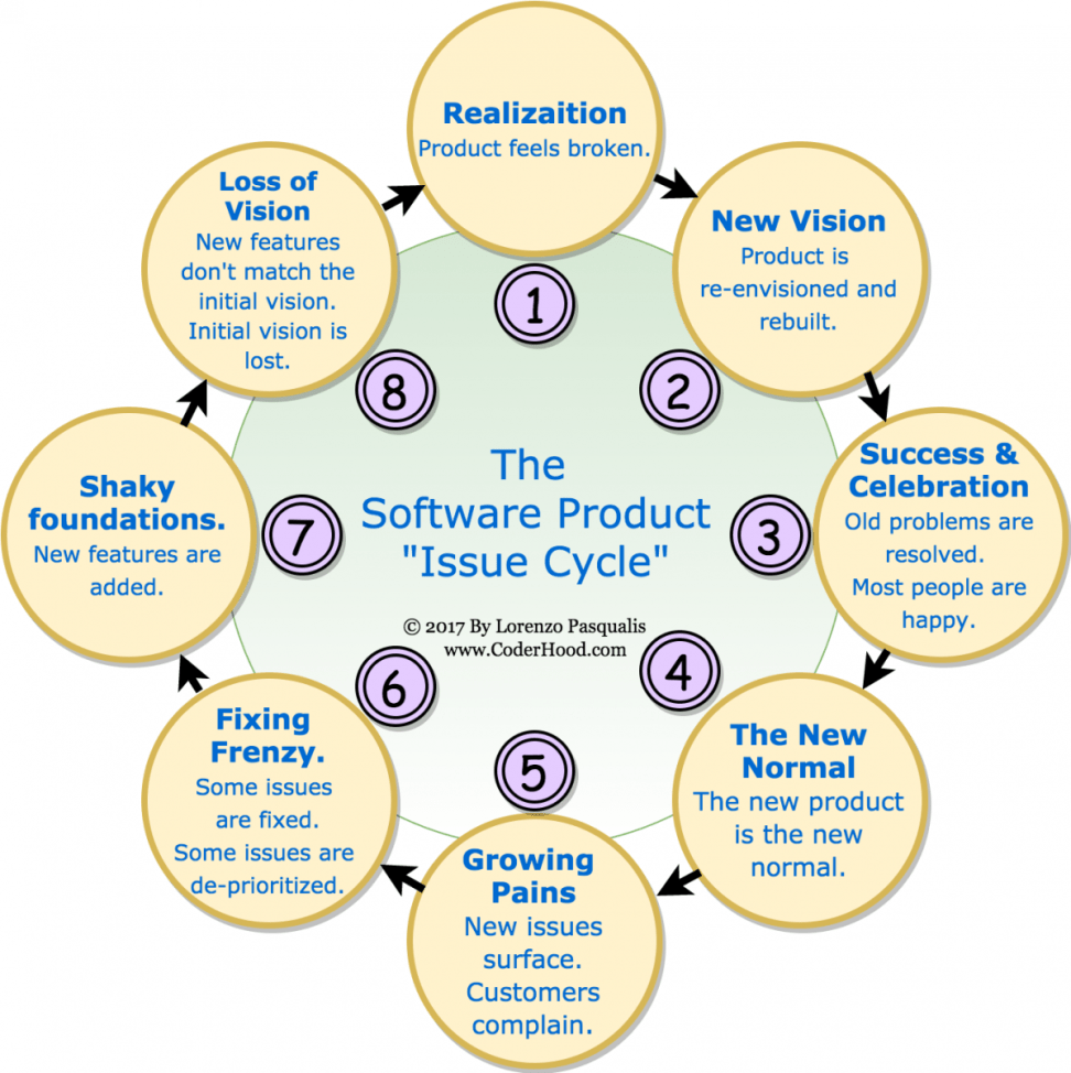 "issue-cycle The Software Product ""Issue Cycle"" Phenomenon software design product people leadership innovation"