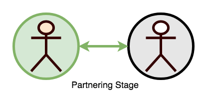 2-PartnetingStage-copy The Stages of Teamwork Complexity work environment teams people