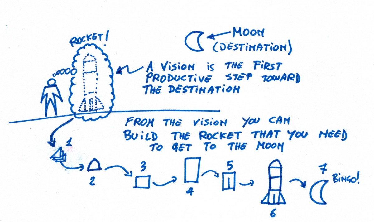 building-a-rocket Product Vision, Agile, and Going to the Moon vision products leadership innovation development process agile advice