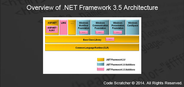 how net framework works diagram honeywell y plan central heating wiring overview of 3 5 architecture