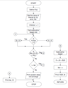 Bisection method flowchart also algorithm and code with  rh codewithc