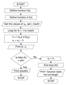 Newton raphson method flowchart also algorithm and code with  rh codewithc