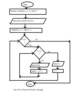 Flowchart for floyd   triangle also algorithm and code with  rh codewithc