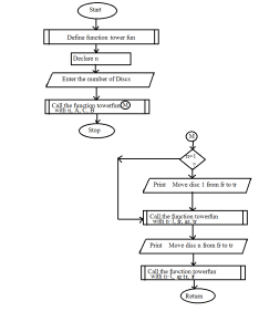 Tower of hanoi flowchart also algorithm and code with  rh codewithc