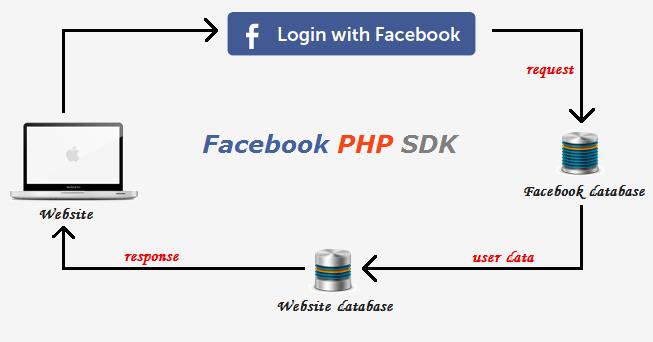 log in fb
