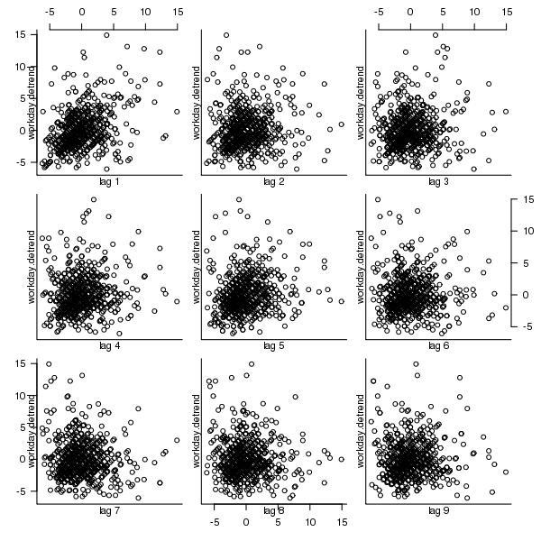 The Shape of Code » Descriptive statistics of some Agile