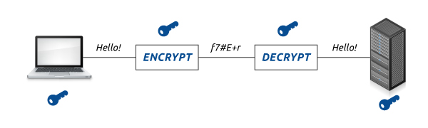 File Program To Encrypt and Decrypt in C Programming