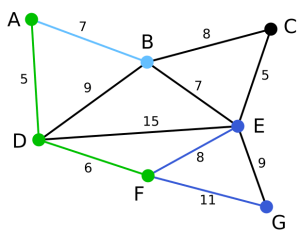 C Program To Implement Prim's Algorithm to create Minimum Spanning Tree