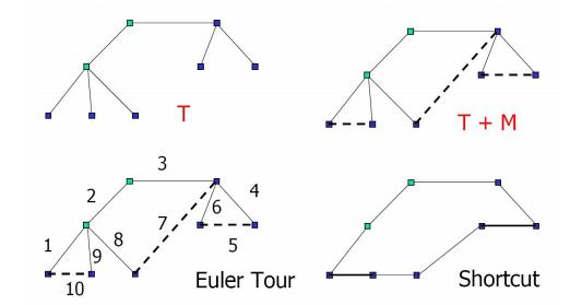 Implement Christofides Algorithm in C Programming for Travelling Salesman Problem Algorithm