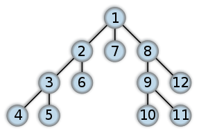 C Program To Implement DFS Algorithm using Recursion