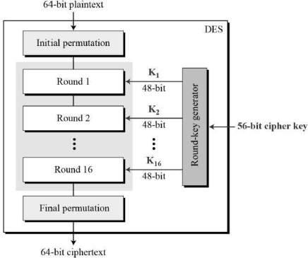 C Program For DES Algorithm