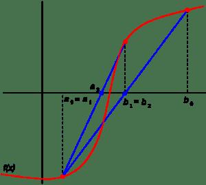 Flowchart for False Position Method with Algorithm